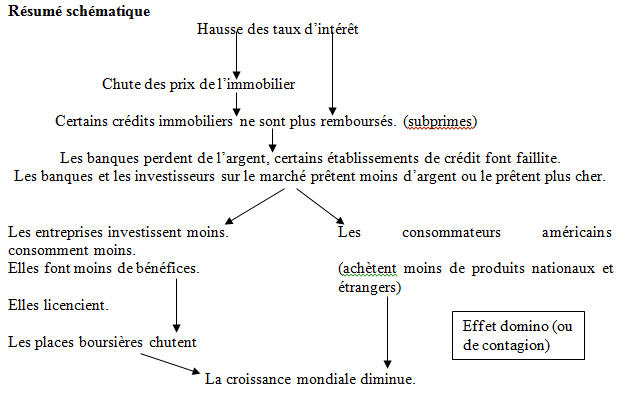 la crise des subprimes dissertation