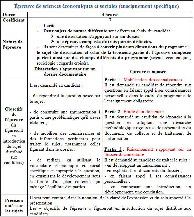 dissertation du bac