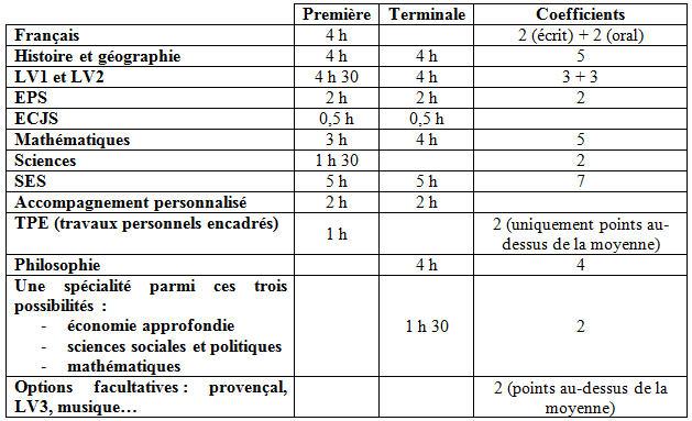 Dissertation terminale es croissance | Generally Essays: - www.eks ...